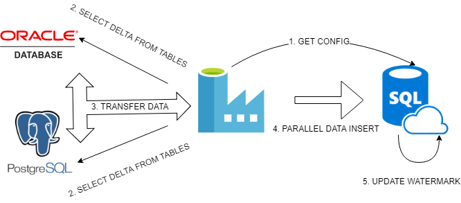 Azure Data Factory V2 – Incremental loading with configuration